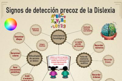 Dislexia Detección Precoz interesante imagen destacada