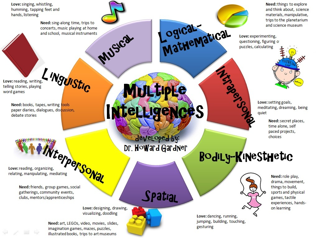 gardner s multiple intelligences Howard gardner's theory of multiple intelligences helps educators think differently about iq, and about being smart included: ideas for addressing multiple intelligences in the classroom.