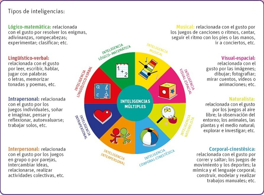 garder multiple intelligence In his theory of multiple intelligences, dr howard gardner describes how humans can be intellectually smart in a variety of different ways there are.