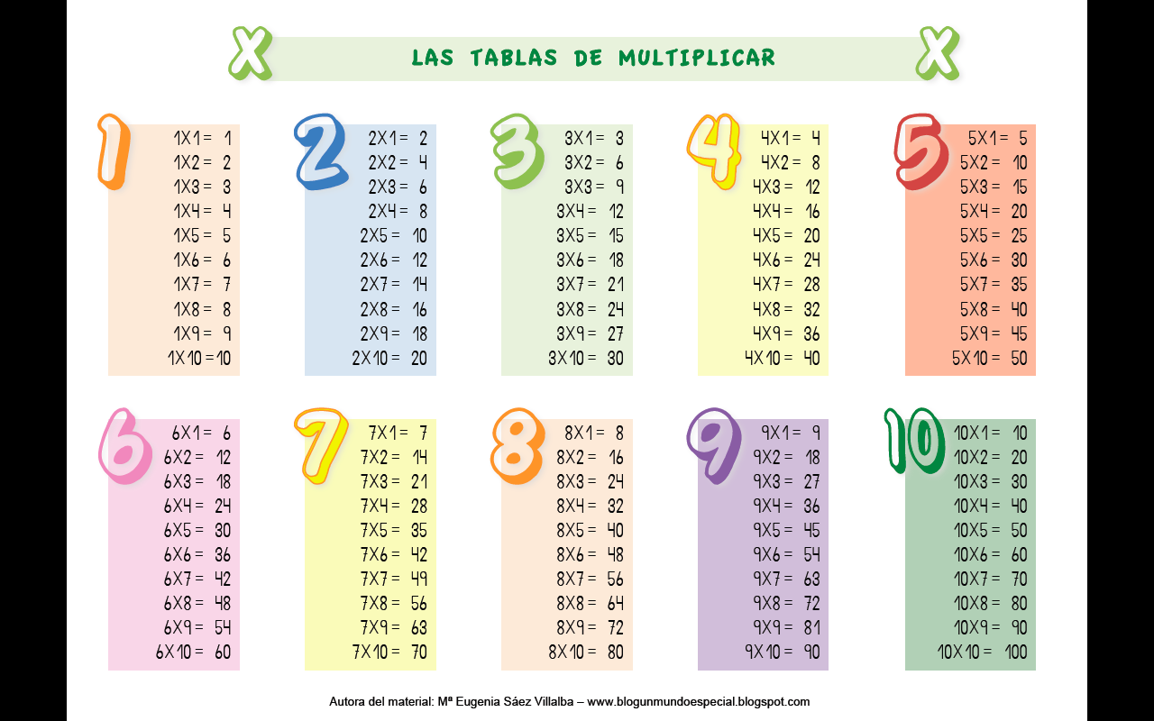 Tablas de multiplicar 1  Imagenes Educativas