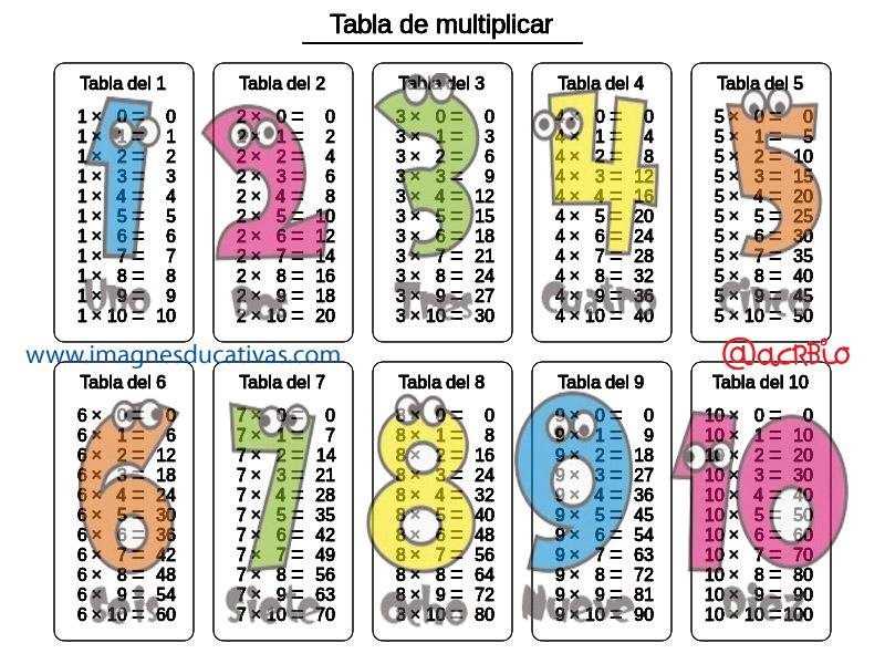 Imagenes De Las Tablas De Multiplicar