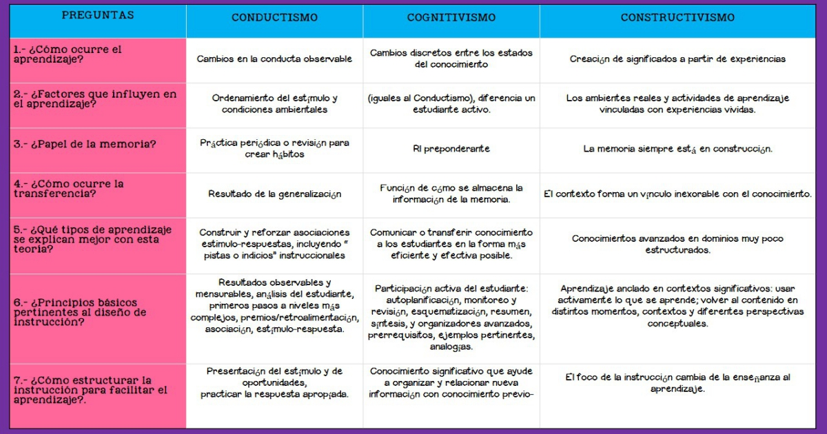 piaget vs rogers Piaget concrete operational stage essays about life the concrete operational stage of cognitive development occurs between the ages of 7 and jean piaget's life and contributions to psychology find this pin and more on social work by jen cox.