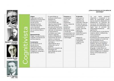 Cuadro comparativo de las Teorías de Aprendizaje Cognitivista - Histórico Social - Constructivista y Coductista (2)