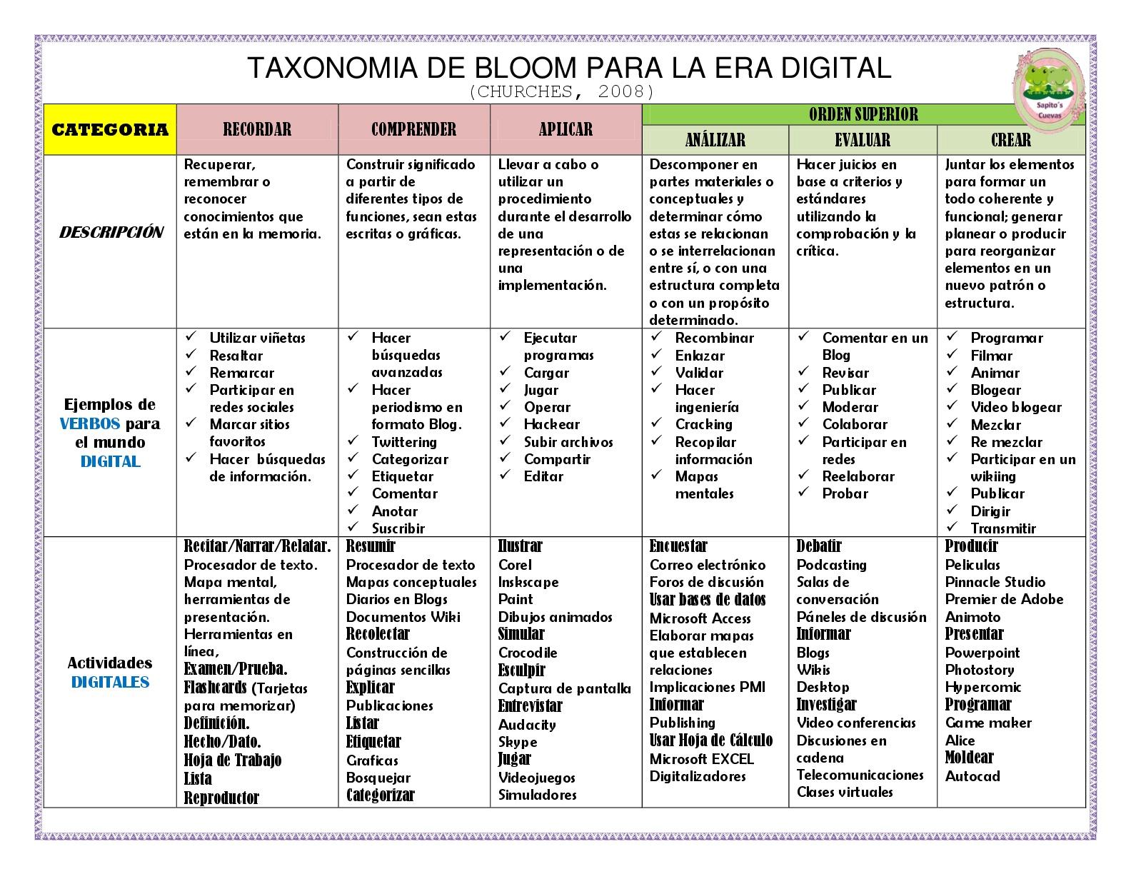 Taxonomia de bloom 8 imagenes educativas for Taxonomia de la jirafa