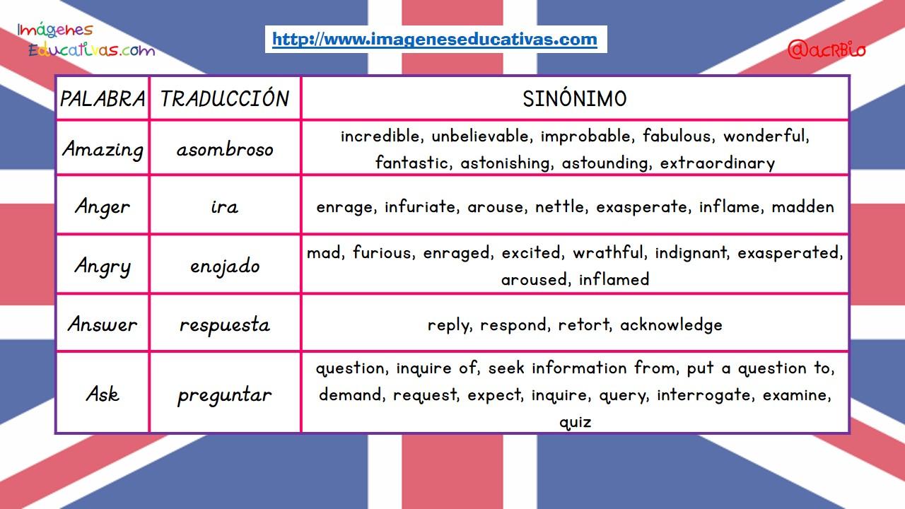 sinnimos de las palabras ms usadas en ingls imagenes educativas
