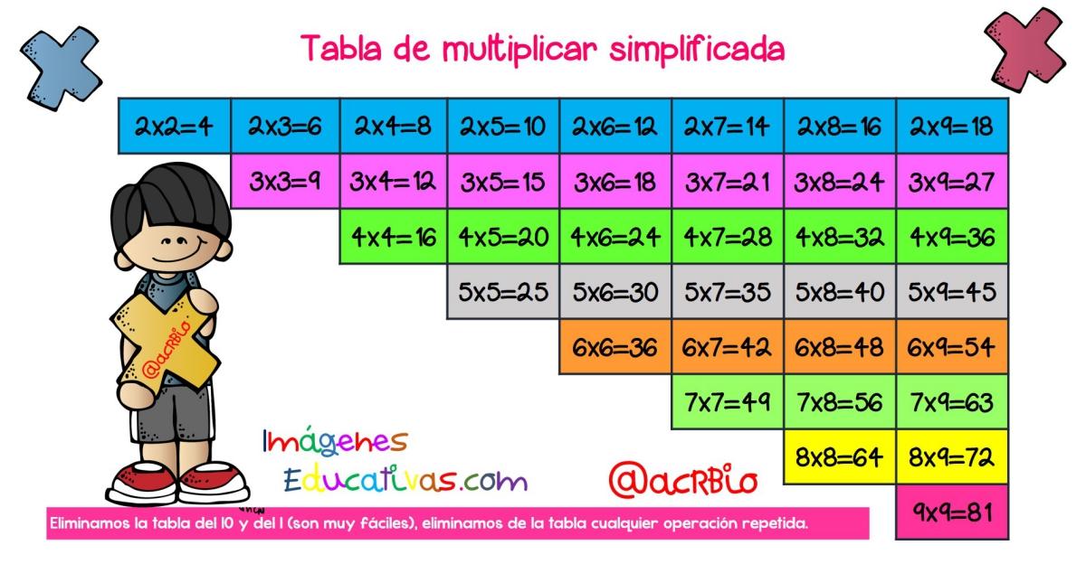 tablas de actividades Archivos - Imagenes Educativas