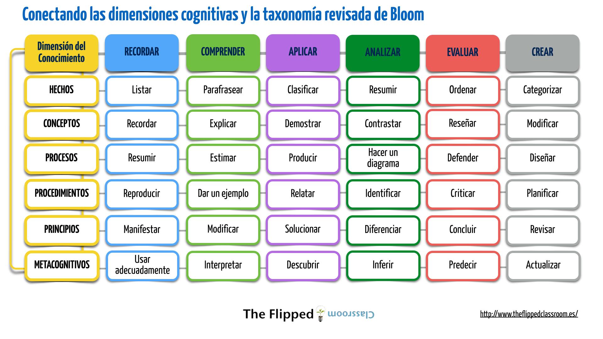 Taxonom a revisada de bloom imagenes educativas for Taxonomia de la jirafa