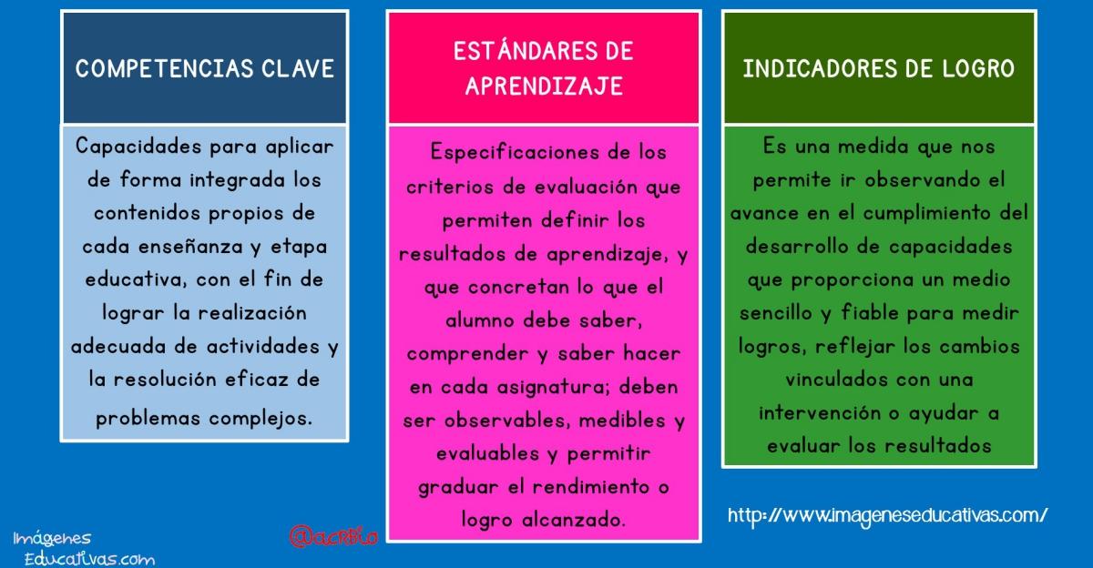 Competencias clave, estándares de aprendizaje e