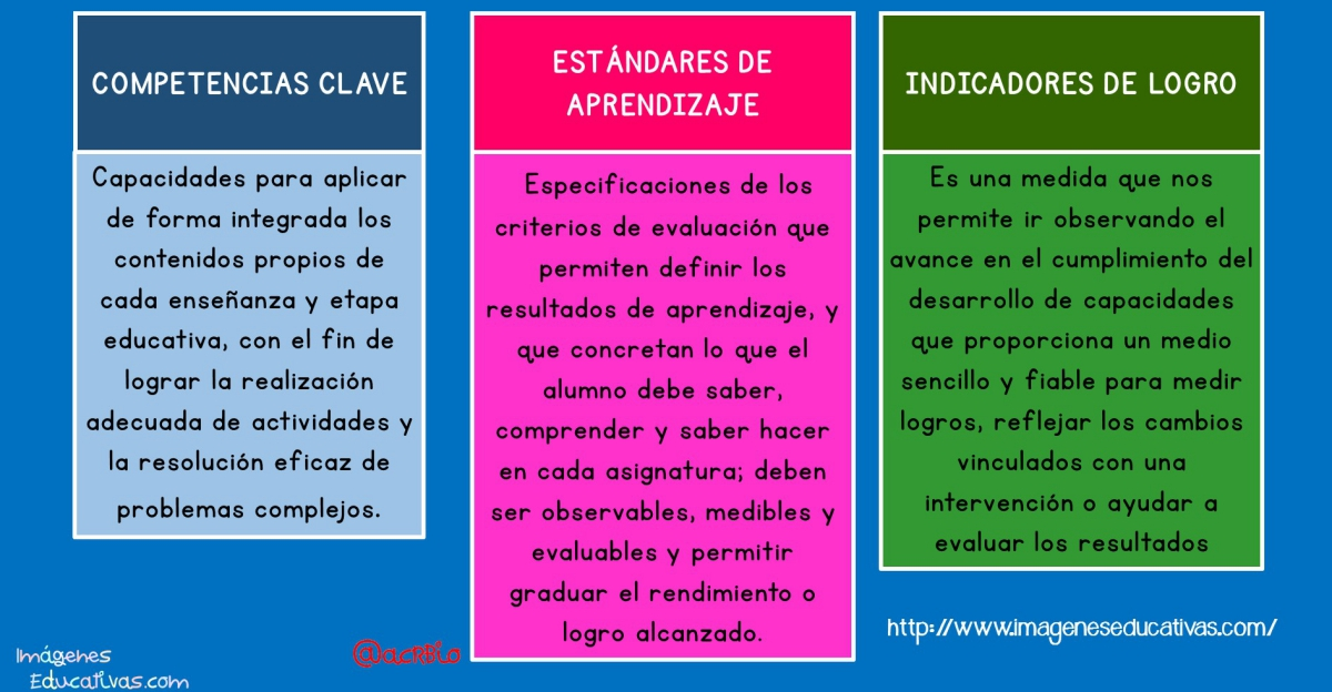 Competencias clave est ndares de aprendizaje e for Estandares para preescolar