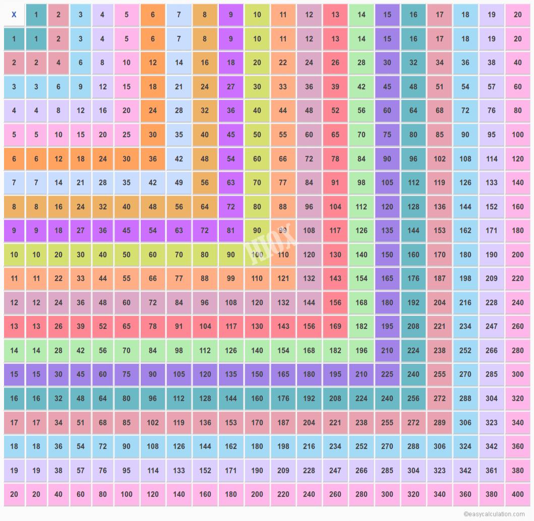 Tablas de multiplicar 1 al 50 nuevo formato imagenes educativas - Multiplication table of 60 ...